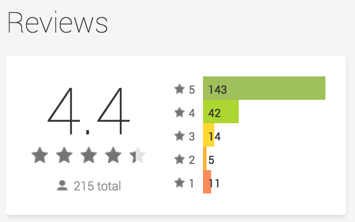 ST Android Ratings 2014-06-09 at 5.02.02 PM