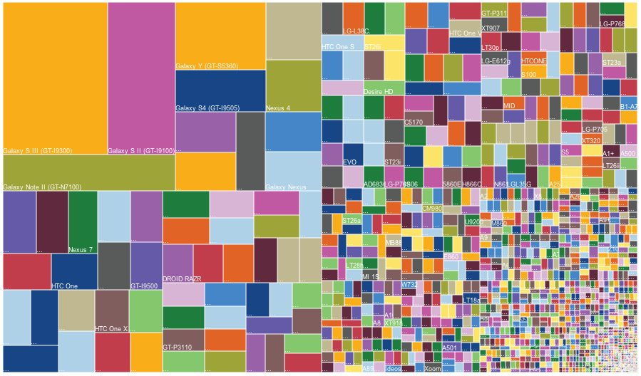 Fragmentation of Andorid Devices in 2013