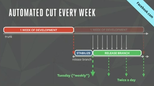 Facebook Web Development Cycle Release Engineering