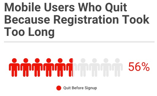 Mobile Users Who Quit Because Registration Took Too Long