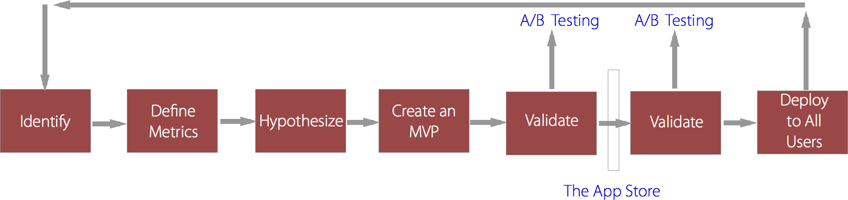 Optimization Flow