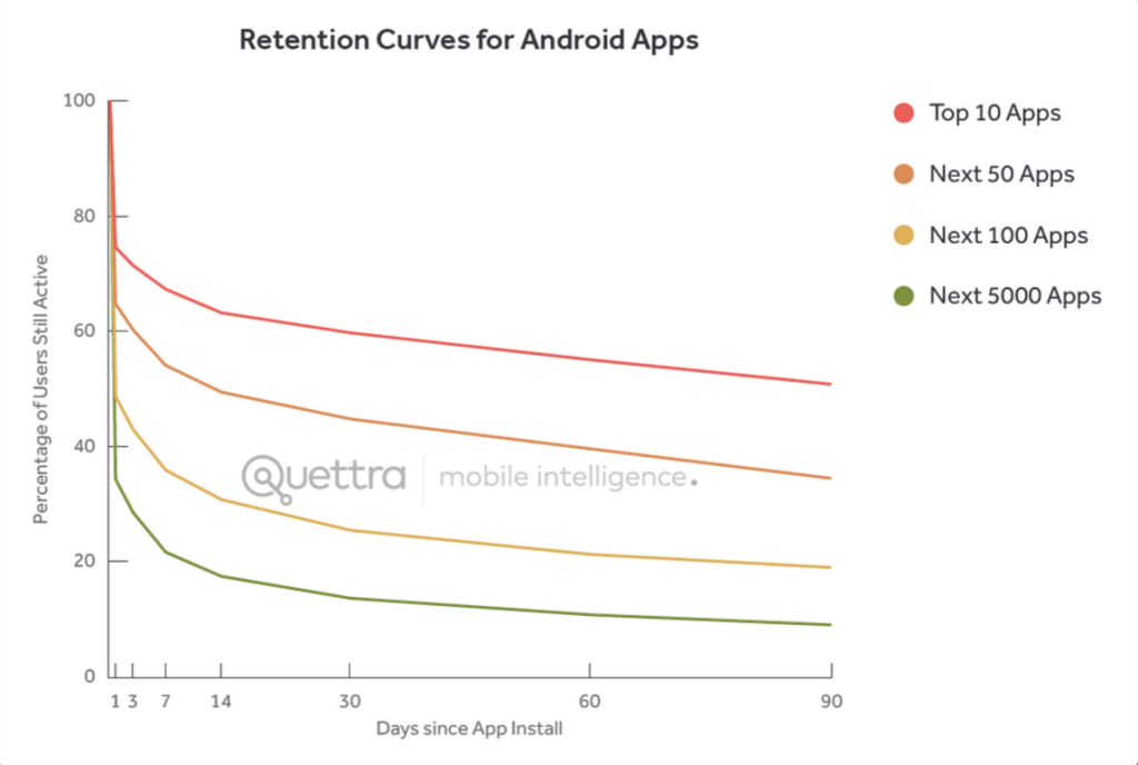 Android Retention Top