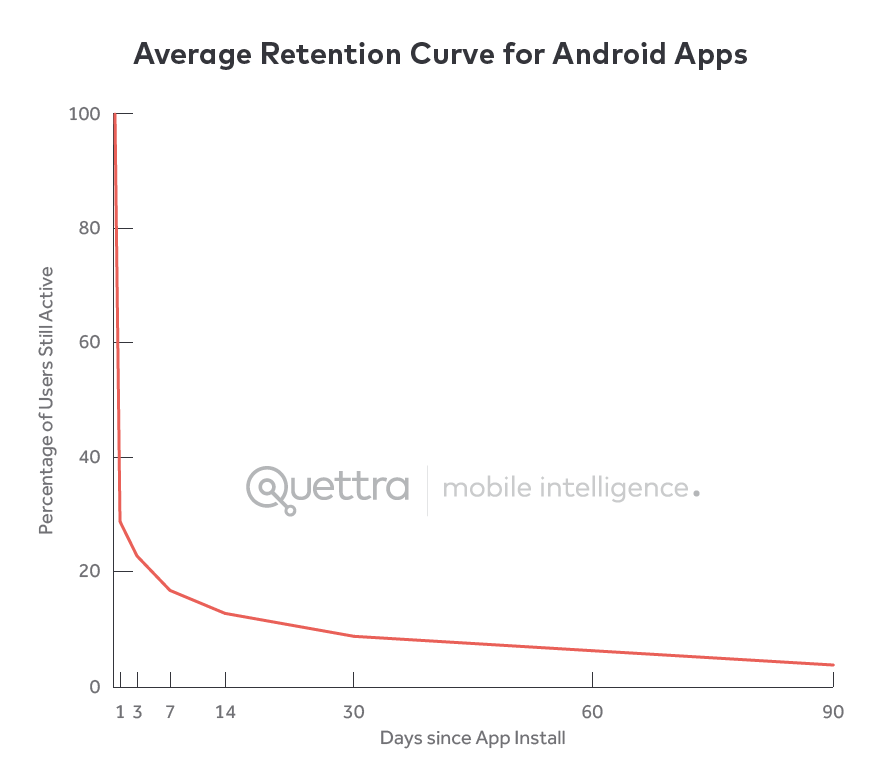 Data from Ankit Jain of Quettra
