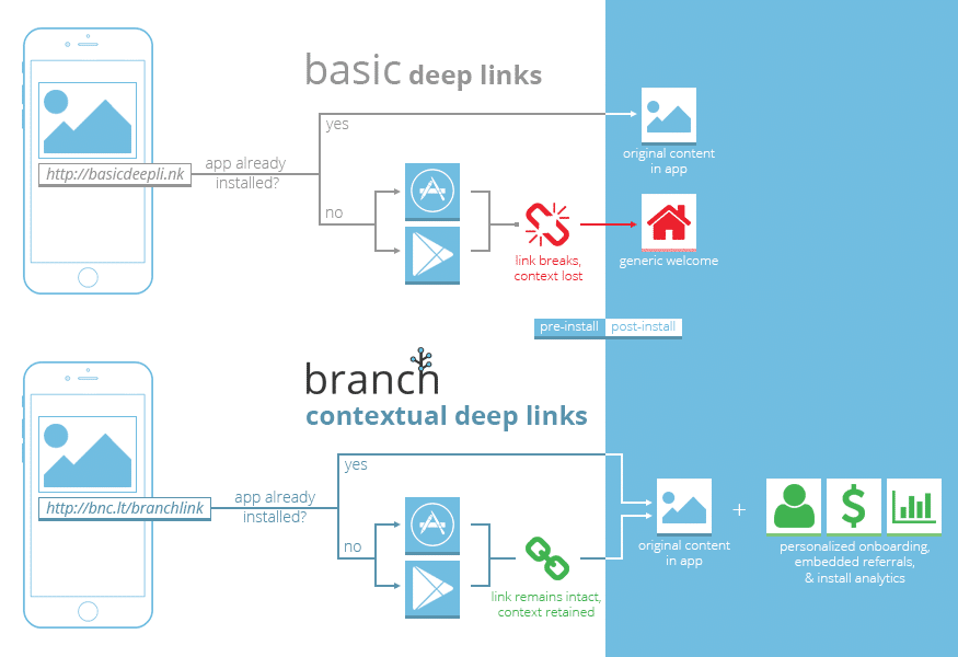 Using Branch for Personalization