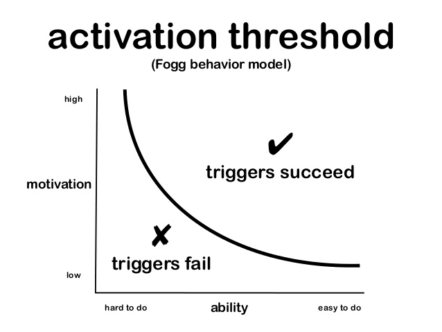 activation threshold