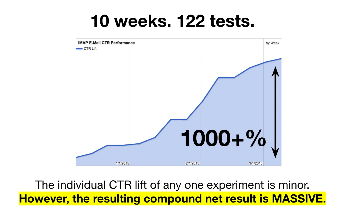 10 weeks - 122 tests
