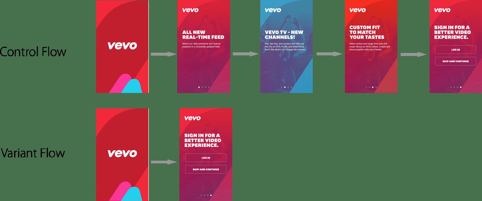 VEVO-control-variant-flow