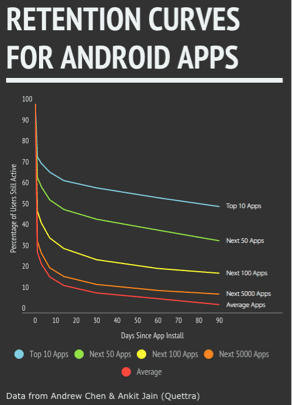 gametime retention curves for android apps