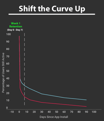 shift-the-curve-up