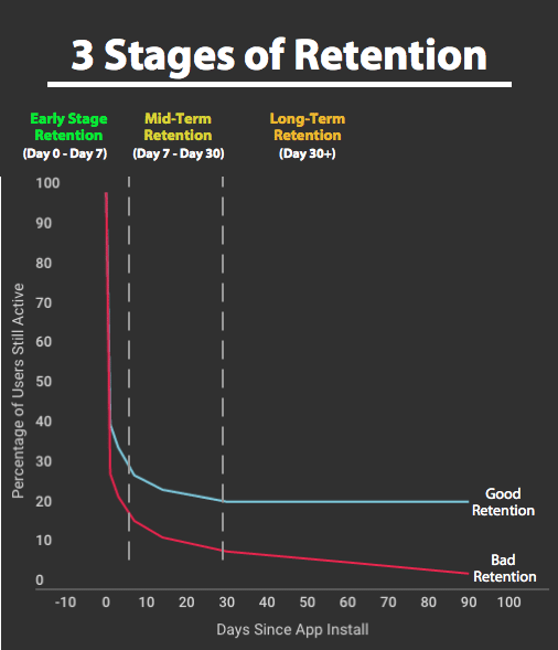 3stages-of-retention