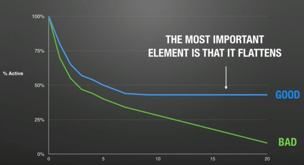 the-most-important-element-is-that-it-flattens