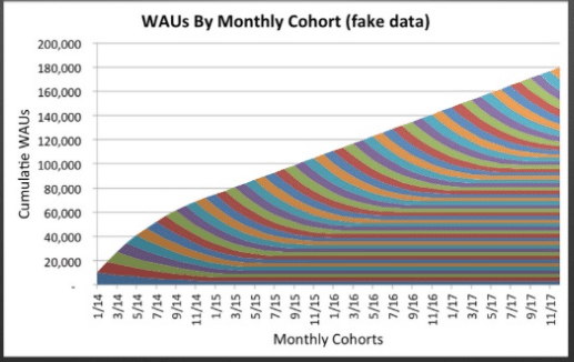 wau-by-monthly-cohorts-fakedata2