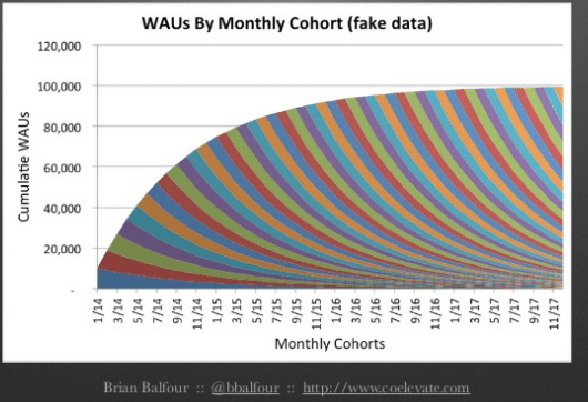 waus-by-monthly-cohort-fakedata
