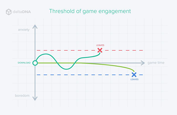Game App Engagement Graph