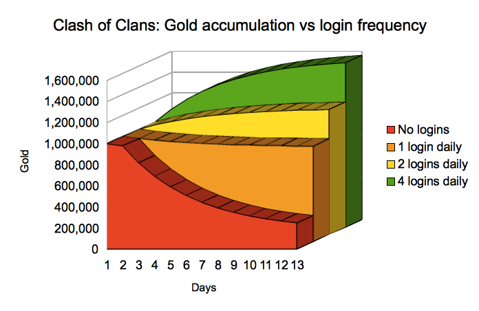 Clash of clans app engagement: gold vs. login