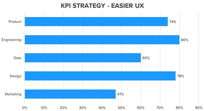 KPI strategy easier UX graph