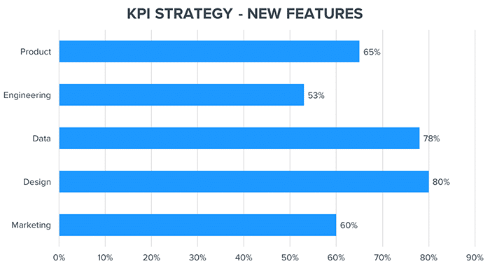 KPI strategy new features graph