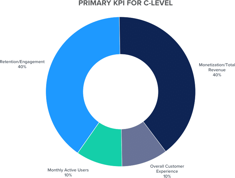 Primary KPI C level graph