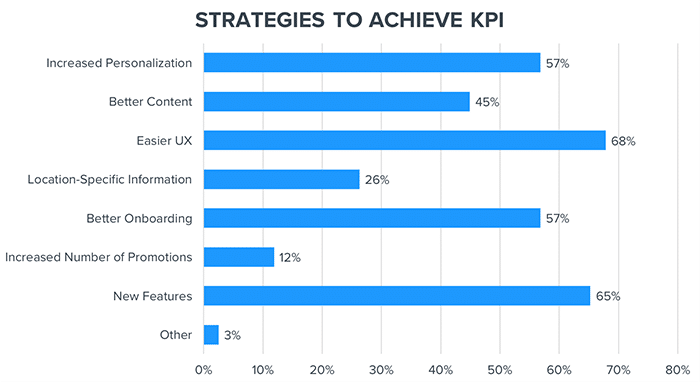 Strategies to achieve KPI graph